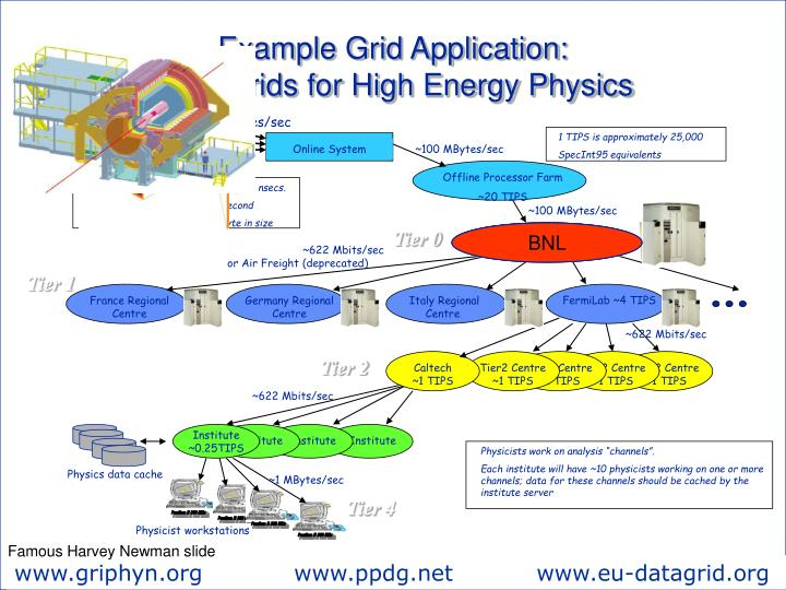 Example Grid Application: