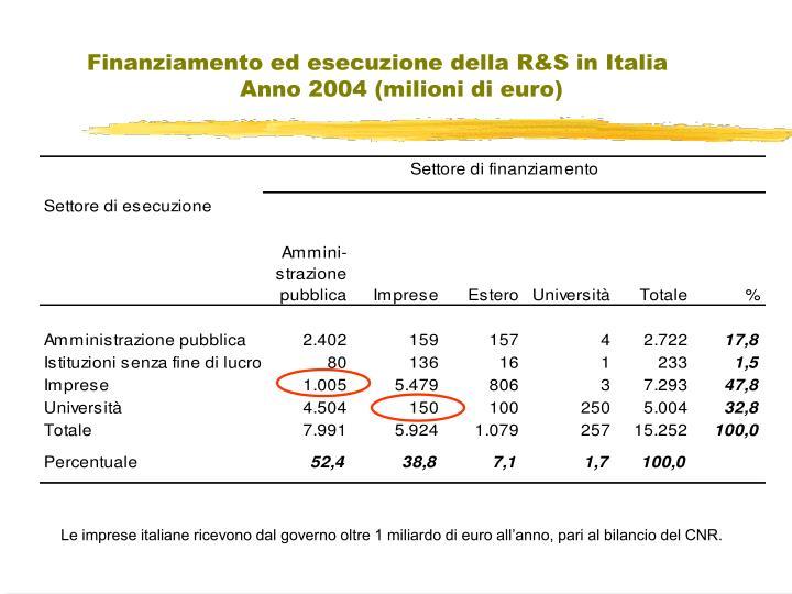 Finanziamento ed esecuzione della R&S in Italia