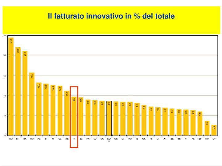 Il fatturato innovativo in % del totale