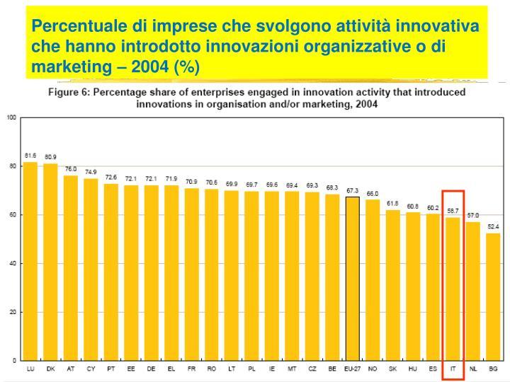 Percentuale di imprese che svolgono attività innovativa che hanno introdotto innovazioni organizzative o di marketing – 2004 (%)