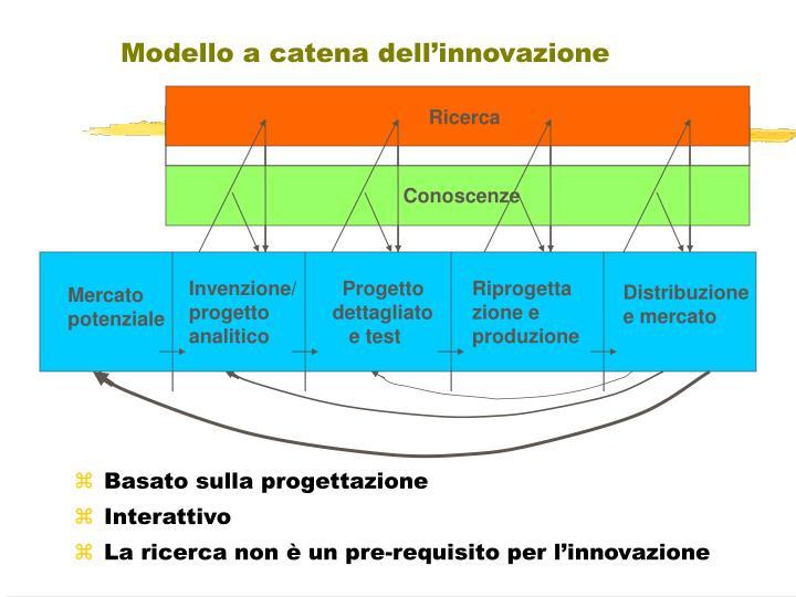 Modello a catena dell'innovazione