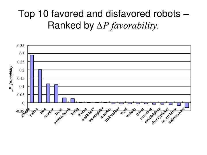Top 10 favored and disfavored robots – Ranked by