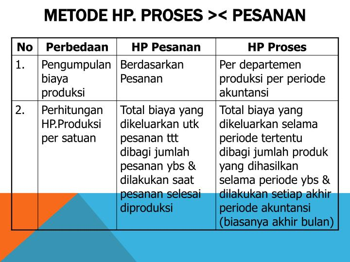Metode hp proses pesanan
