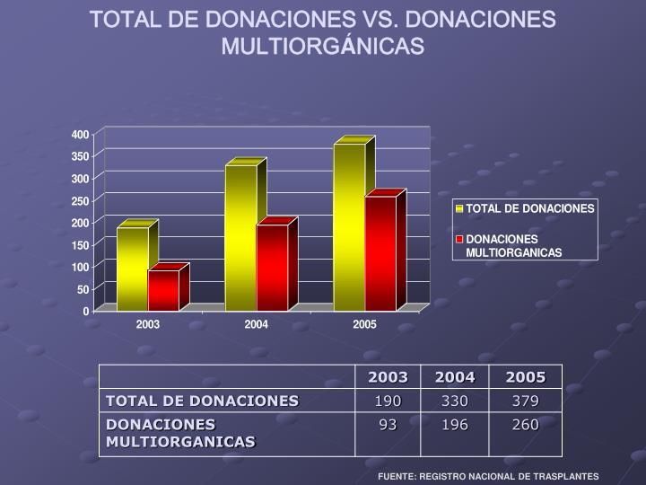 TOTAL DE DONACIONES VS. DONACIONES MULTIORG