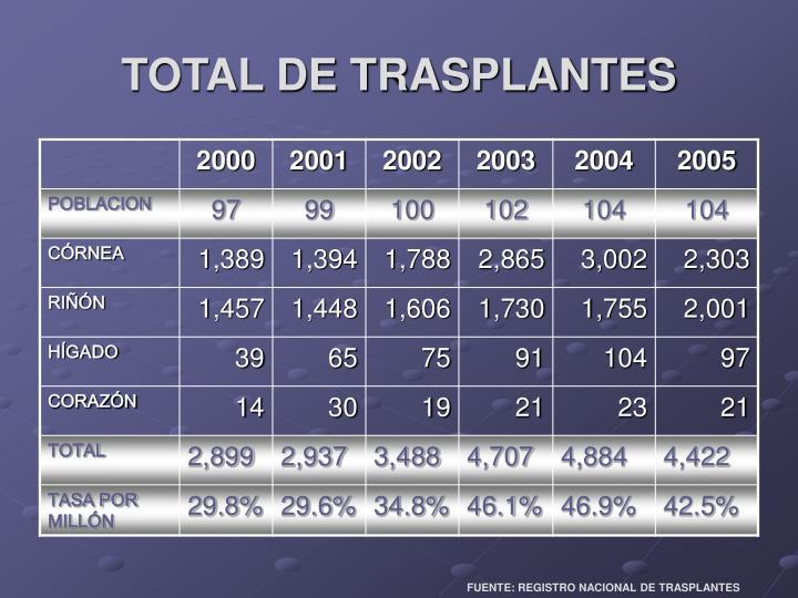 TOTAL DE TRASPLANTES