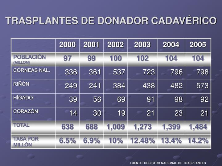 TRASPLANTES DE DONADOR CADAVÉRICO