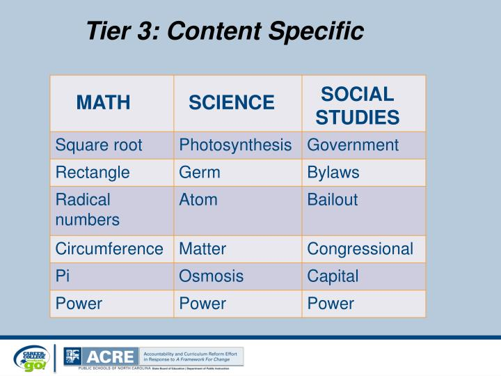 Tier 3: Content Specific