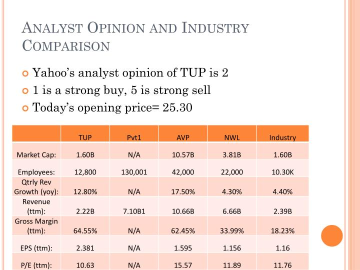 Analyst Opinion and Industry Comparison