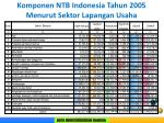 komponen ntb indonesia tahun 2 005 menurut sektor lapangan usaha