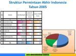struktur permintaan akhir indonesia tahun 2005