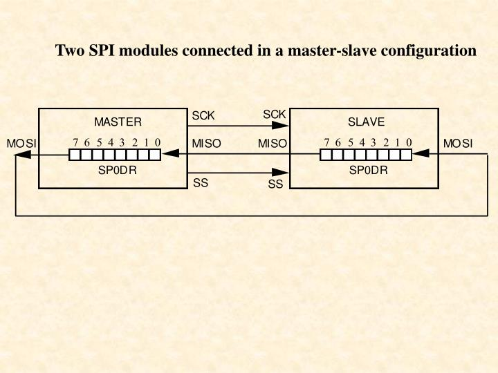 Two SPI modules connected in a master-slave configuration