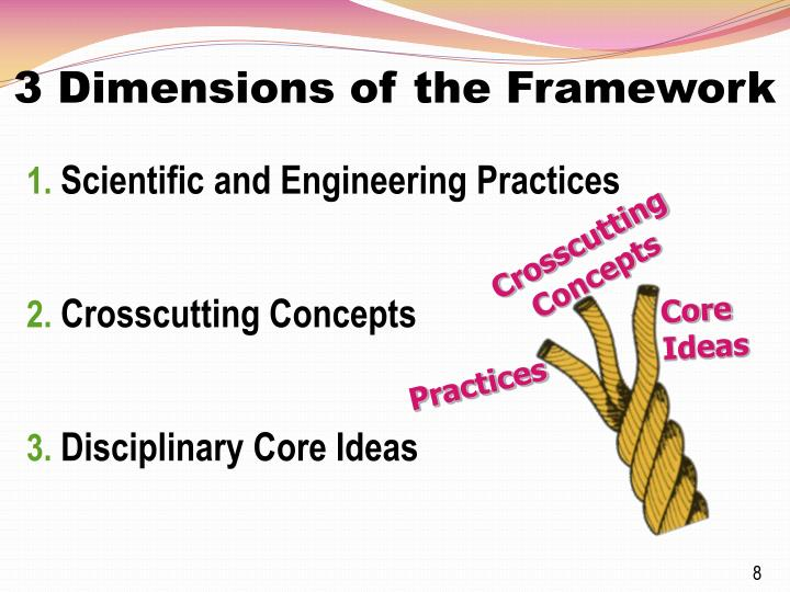 3 Dimensions of the Framework