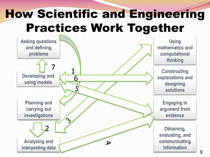 How Scientific and Engineering Practices Work Together