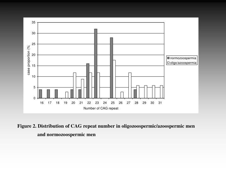 Figure 2. Distribution of CAG repeat number in oligozoospermic/azoospermic men