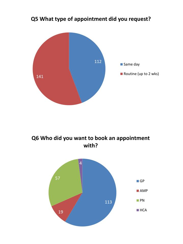 Iwade health centre ppg survey appointments