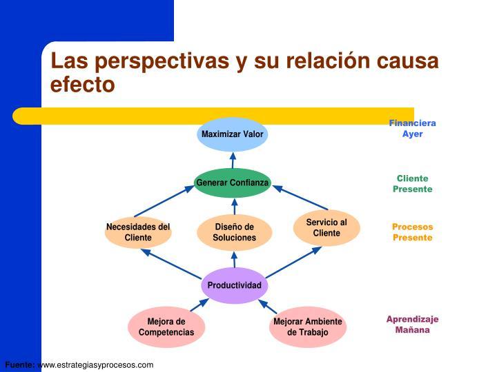 Las perspectivas y su relación causa efecto