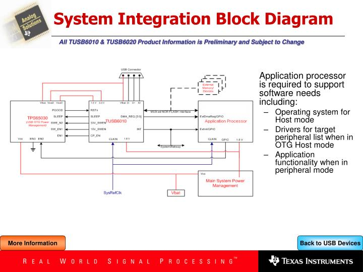 block diagram integrator ppt - tusb6010: usb 2.0 dual role otg device and tps65030 ...