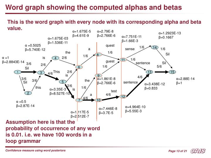 Word graph showing the computed alphas and betas
