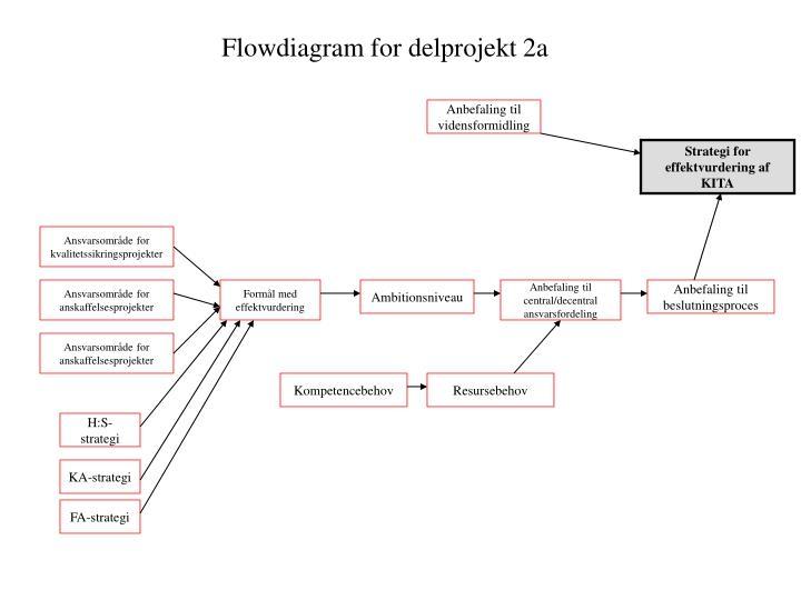 Flowdiagram for delprojekt 2a