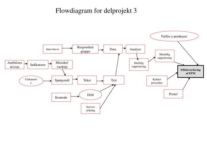 Flowdiagram for delprojekt 3
