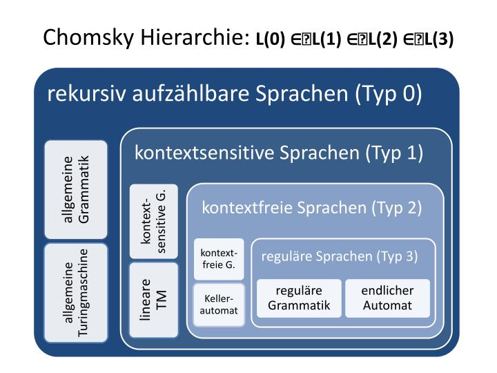 Chomsky Hierarchie: