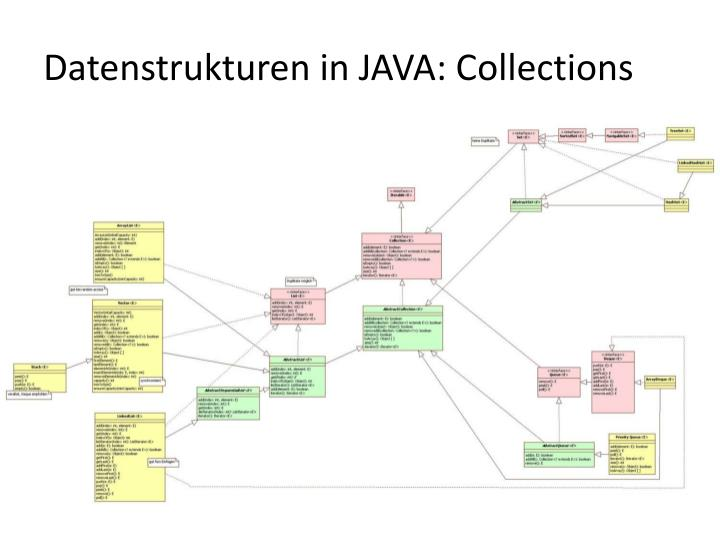 Datenstrukturen in JAVA: Collections