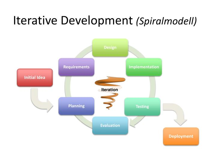 Iterative Development