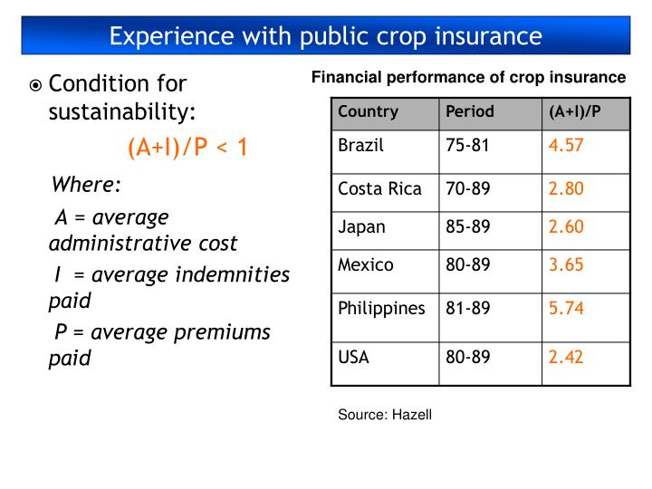Experience with public crop insurance