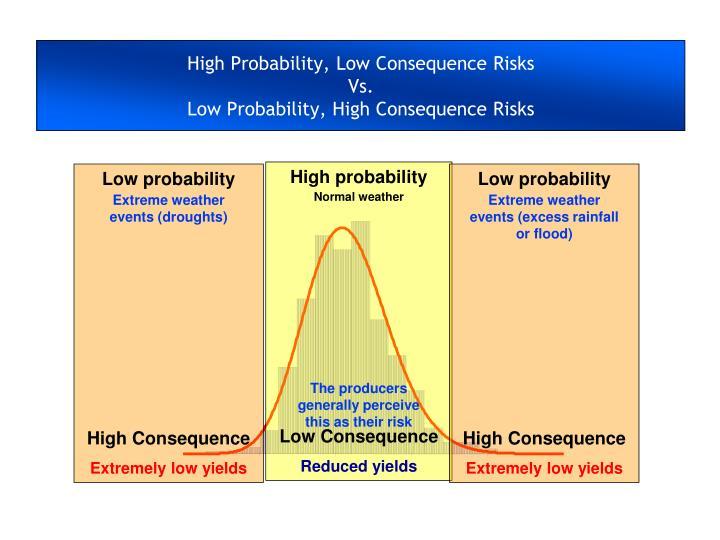 Low probability