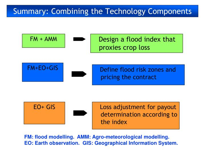 Summary: Combining the Technology Components