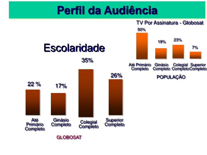 Perfil da Audiência