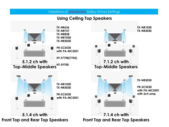 Variations Of Advanced Dolby Atmos Settings Using Ceiling Top Speakers