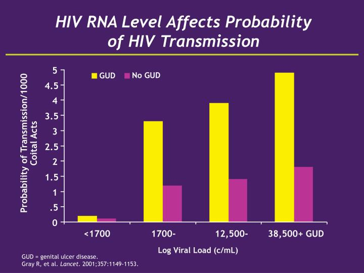 HIV RNA Level Affects Probability