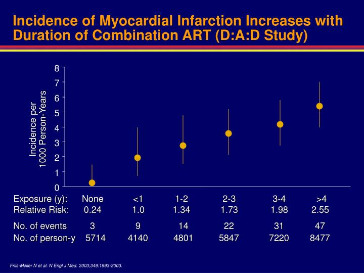 Incidence of Myocardial Infarction Increases with Duration of Combination ART (D:A:D Study)