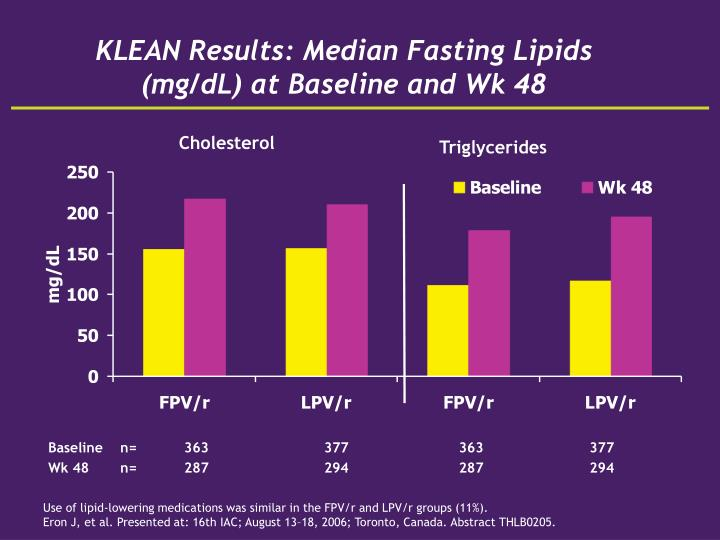 KLEAN Results: Median Fasting Lipids (mg/dL) at Baseline and Wk 48