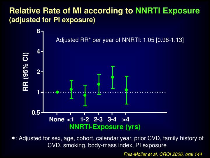 Relative Rate of MI according to