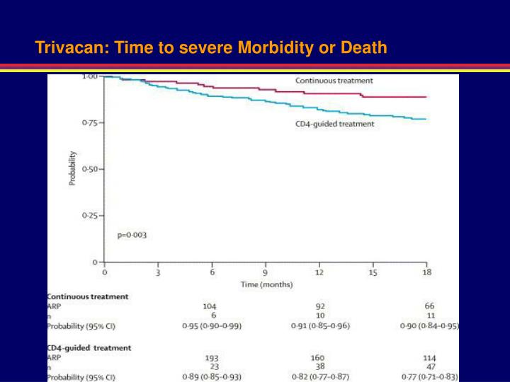 Trivacan: Time to severe Morbidity or Death