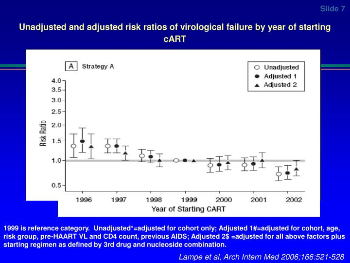 Unadjusted and adjusted risk ratios of virological failure by year of starting cART