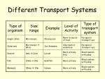 different transport systems