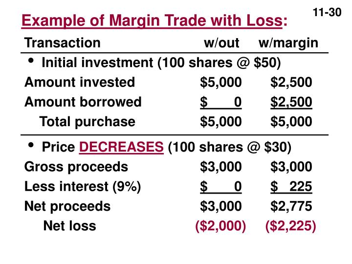 Example of Margin Trade with Loss