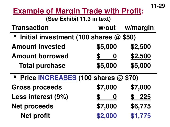 Example of Margin Trade with Profit