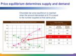 price equilibrium determines supply and demand