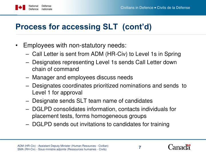 Process for accessing SLT  (cont'd)
