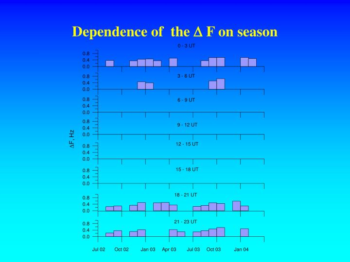 Dependence of  the