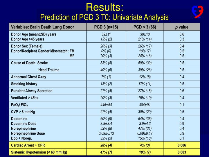 Results: