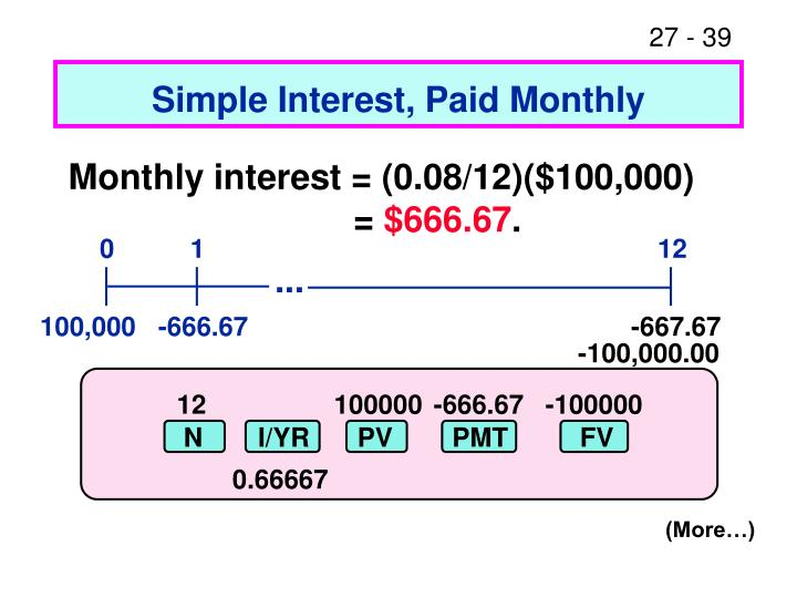 Simple Interest, Paid Monthly