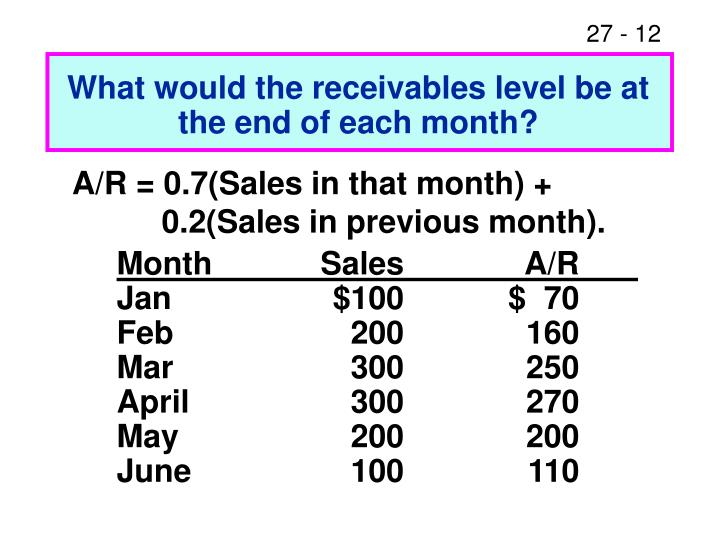 What would the receivables level be at the end of each month?
