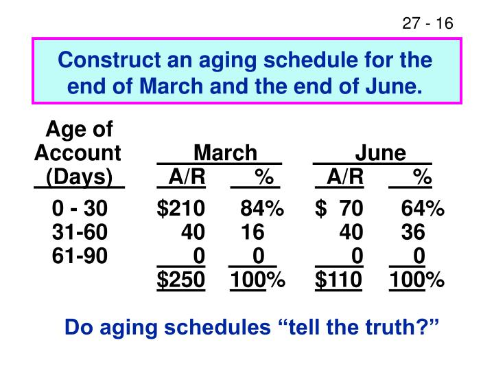Construct an aging schedule for the end of March and the end of June.