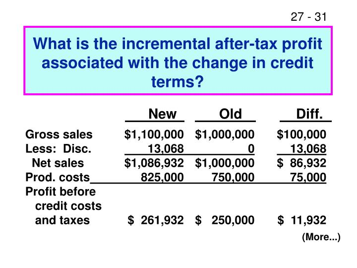 What is the incremental after-tax profit associated with the change in credit terms?