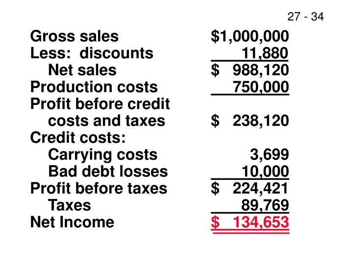 Gross sales$1,000,000